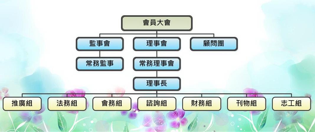 台北市學習障礙者家長協會組織架構圖